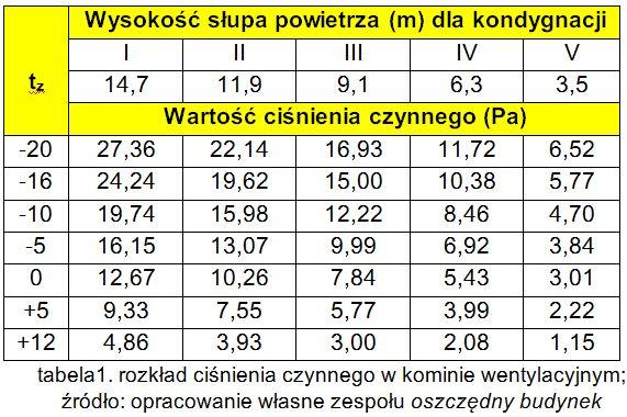 tabela1. ciśnienie czynne