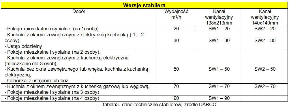 tab. dane stabilerów